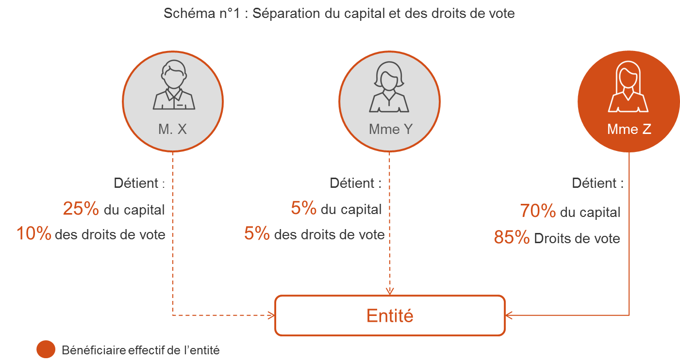 schema_1_beneficiaires_effectifs_capital_et_droits_de_vote.png